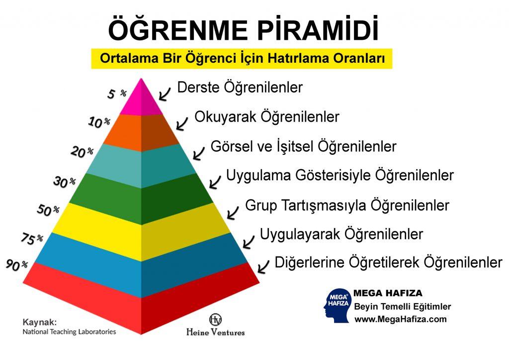 Öğrenme Piramidi ve Hatırlama
