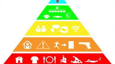 Photo of Maslow İhtiyaçlar Hiyerarşisi – Yaşam Ve Motivasyon