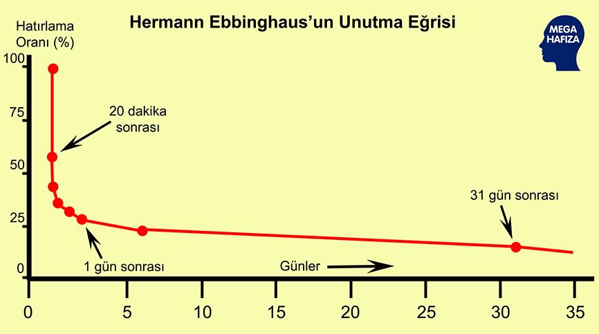 Ebbinghause Unutma Grafiği - Aralıklı Tekrar / Sistematik Temrar