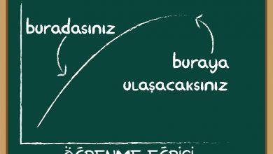 Photo of Öğrenme Eğrisi Nedir – Öğrenme Eğrisini Bilmek Neden Önemlidir?