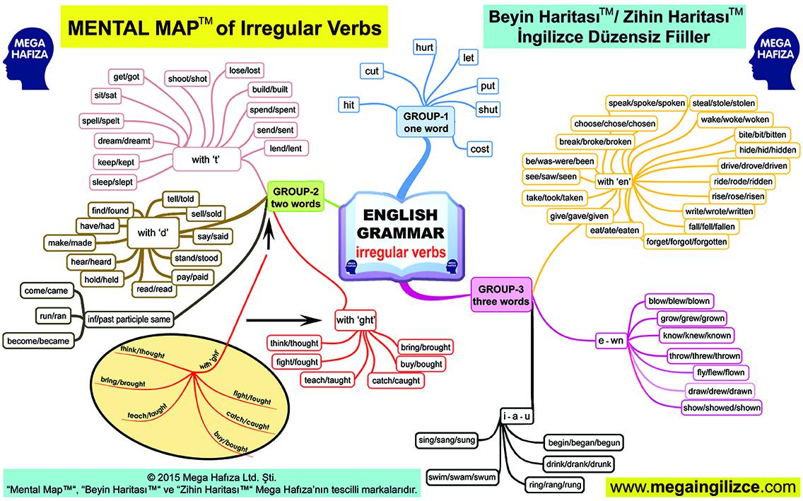 Yaygın Düzensiz Fiiller - Beyin Haritası / Zihin Haritası