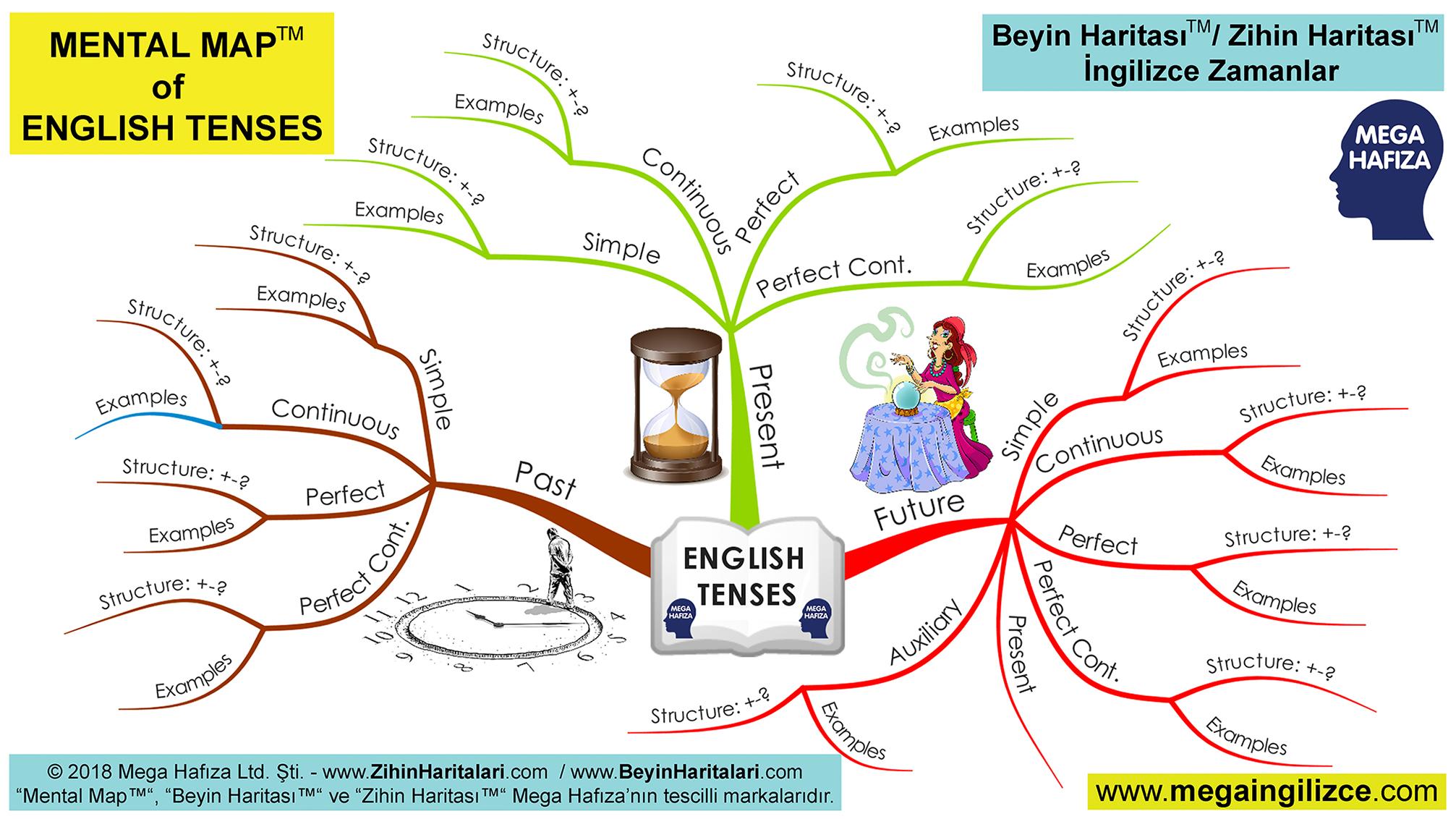 Tüm İngilizce Zamanlar - English Tenses