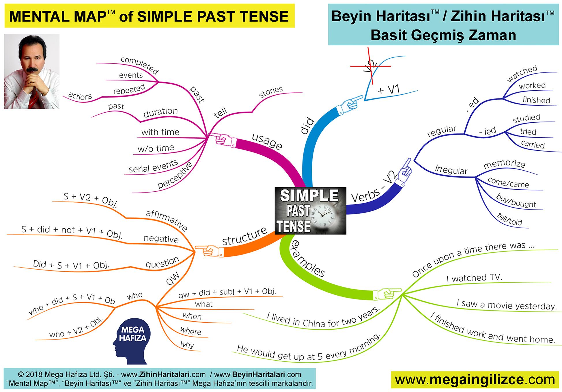 Zihin Haritası / Beyin Haritası - Basit Geçmiş Zaman