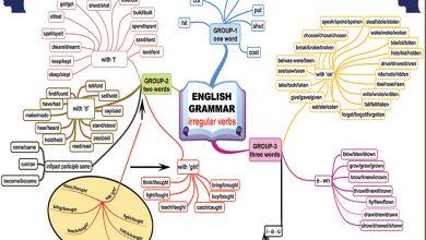 Photo of İngilizce Öğrenmede Beyin Haritası / Zihin Haritası Uygulaması – Yaygın Düzensiz Fiillerin Bazı Kalıpları
