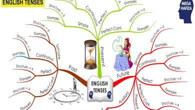 Photo of Mind Map of English Tenses – Tüm İngilizce Zamanlar ve Zihin Haritaları